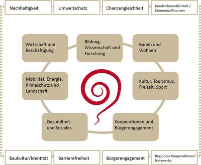 Handlungsfelder des INSEK Senftenberg 2030
